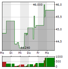 BAWAG GROUP Aktie 5-Tage-Chart