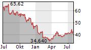 BAXTER INTERNATIONAL INC Chart 1 Jahr