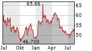 BAYER AG Chart 1 Jahr