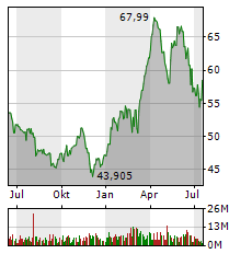 BAYER AG Jahres Chart