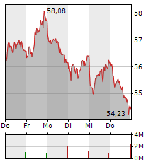 BAYER Aktie 1-Woche-Intraday-Chart