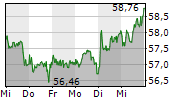 BAYER AG 1-Woche-Intraday-Chart