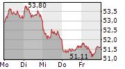 BAYER AG 5-Tage-Chart