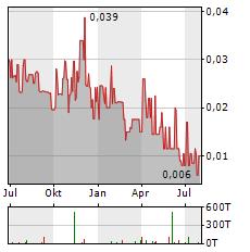 BAYHORSE SILVER Aktie Chart 1 Jahr