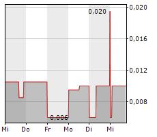 BAYHORSE SILVER INC Chart 1 Jahr