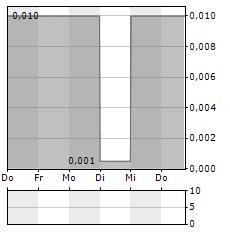 BAYHORSE SILVER Aktie 5-Tage-Chart