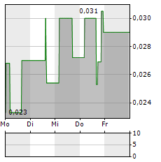 BAYHORSE SILVER Aktie 1-Woche-Intraday-Chart