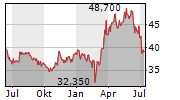 BAYWA AG Chart 1 Jahr