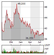 BAYWA Aktie Chart 1 Jahr