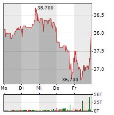 BAYWA Aktie 1-Woche-Intraday-Chart