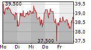 BAYWA AG 1-Woche-Intraday-Chart