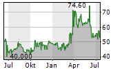 BAYWA AG NAMENS-AKTIEN Chart 1 Jahr
