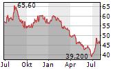 BB BIOTECH AG Chart 1 Jahr