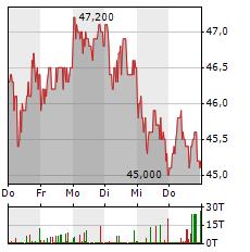 BB BIOTECH Aktie 1-Woche-Intraday-Chart