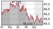 BB BIOTECH AG 5-Tage-Chart