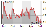 BBQ HOLDINGS INC Chart 1 Jahr