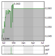 BC MOLY Aktie Chart 1 Jahr