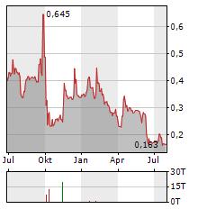 BC TECHNOLOGY GROUP Aktie Chart 1 Jahr