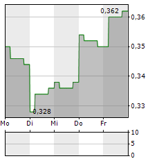 BC TECHNOLOGY GROUP Aktie 5-Tage-Chart