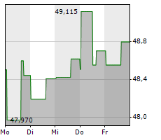 BCE INC Chart 1 Jahr