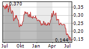 BCI MINERALS LIMITED Chart 1 Jahr