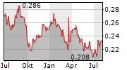 BCPG PCL NVDR Chart 1 Jahr
