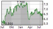 BEAZLEY PLC Chart 1 Jahr