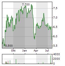 BEAZLEY Aktie Chart 1 Jahr