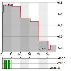 BEAZLEY Aktie 5-Tage-Chart