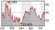 BECHTLE AG Chart 1 Jahr