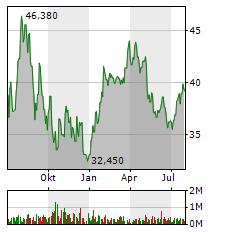 BECHTLE Aktie Chart 1 Jahr
