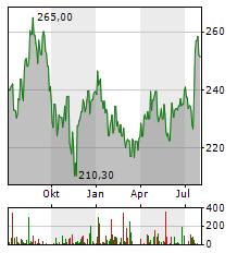 BECTON DICKINSON Aktie Chart 1 Jahr