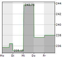 BECTON DICKINSON AND COMPANY Chart 1 Jahr