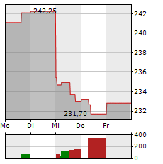 BECTON DICKINSON Aktie 1-Woche-Intraday-Chart