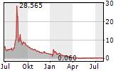 BED BATH & BEYOND INC Chart 1 Jahr