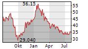 BEFESA SA Chart 1 Jahr