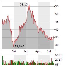 BEFESA Aktie Chart 1 Jahr