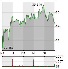 BEFESA Aktie 5-Tage-Chart
