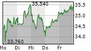 BEFESA SA 5-Tage-Chart
