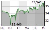 BEFESA SA 1-Woche-Intraday-Chart