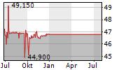 BEFIMMO SA Chart 1 Jahr