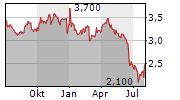 BEGA CHEESE LIMITED Chart 1 Jahr