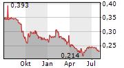 BEGHELLI SPA Chart 1 Jahr