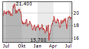 BEIERSDORF AG ADR Chart 1 Jahr