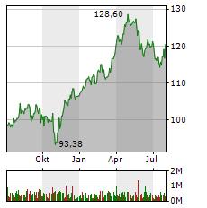 BEIERSDORF Aktie Chart 1 Jahr