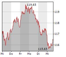 BEIERSDORF AG Chart 1 Jahr