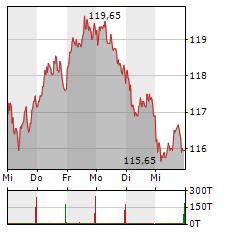 BEIERSDORF Aktie 1-Woche-Intraday-Chart