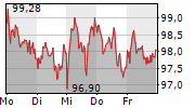 BEIERSDORF AG 1-Woche-Intraday-Chart