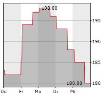 BEIGENE LTD ADR Chart 1 Jahr