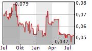 BEIJING MEDIA CORP LTD Chart 1 Jahr